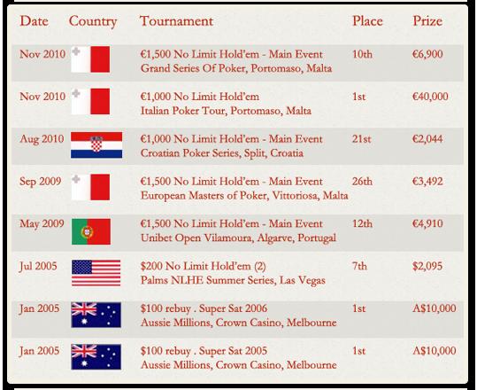 Poker tournament winnings taxable
